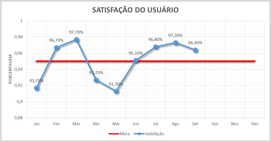Pesquisa de satisfação Cartorio Leandro Félix